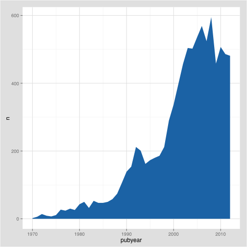 Introducing R And Graphing Patent Data With Ggplot2 Part